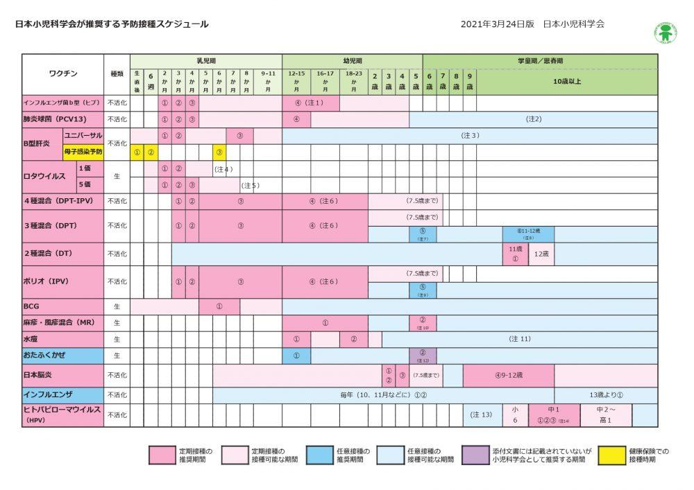 日本小児科学会が推奨する予防接種スケジュール